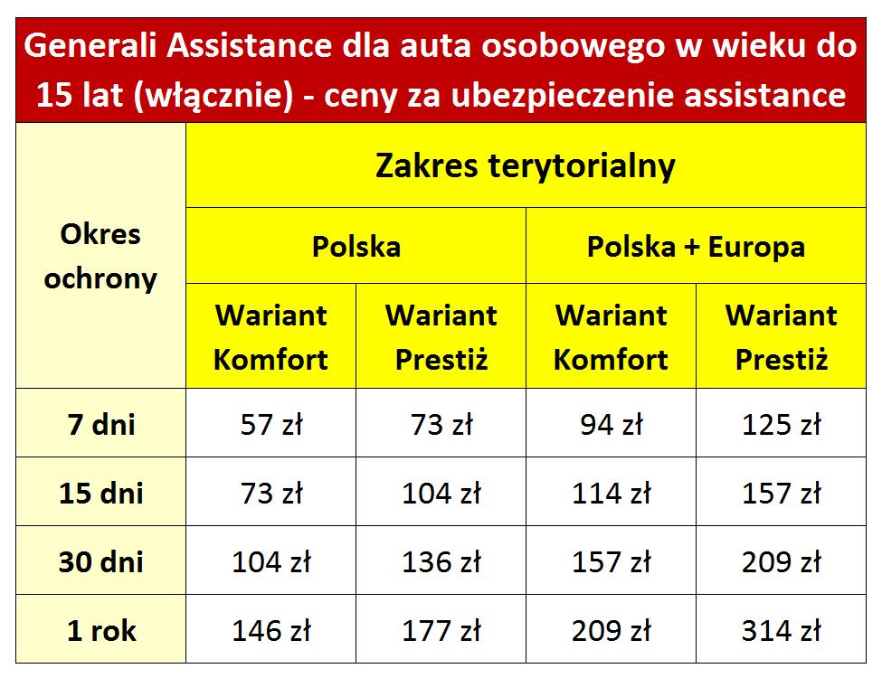 Generali assistance auto osobowe w wieku do 15 lat ceny tabelka ok - Generali Assistance do 10% taniej