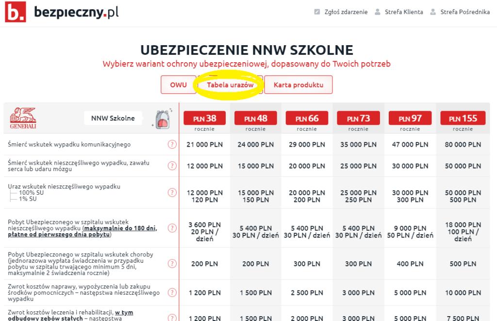Kod pośrednika bezpieczny.pl da nam zniżkę, ale nie uchroni nas przed zaglądaniem do tabeli urazów