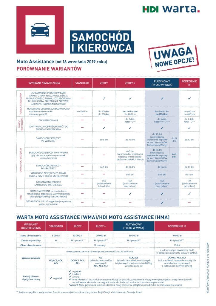 Warta Assistance - porównanie wariantów od 16.09.2019.