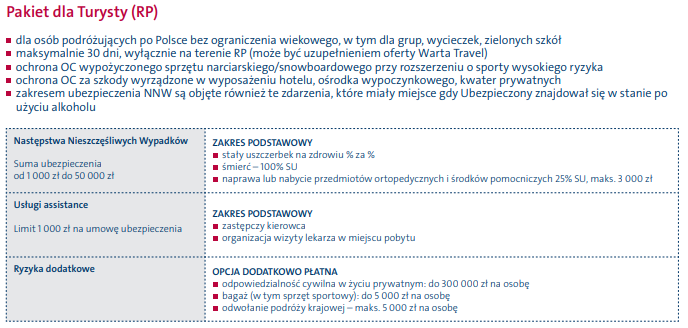Taki zakres oferuje ubezpieczenie turystyczne Warta w Polsce