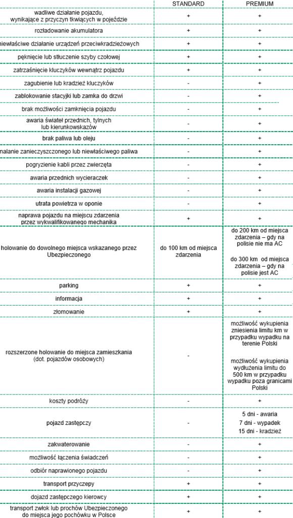 warianty standard i premium w concordia assistance 580x1024 - Generali Assistance do 10% taniej